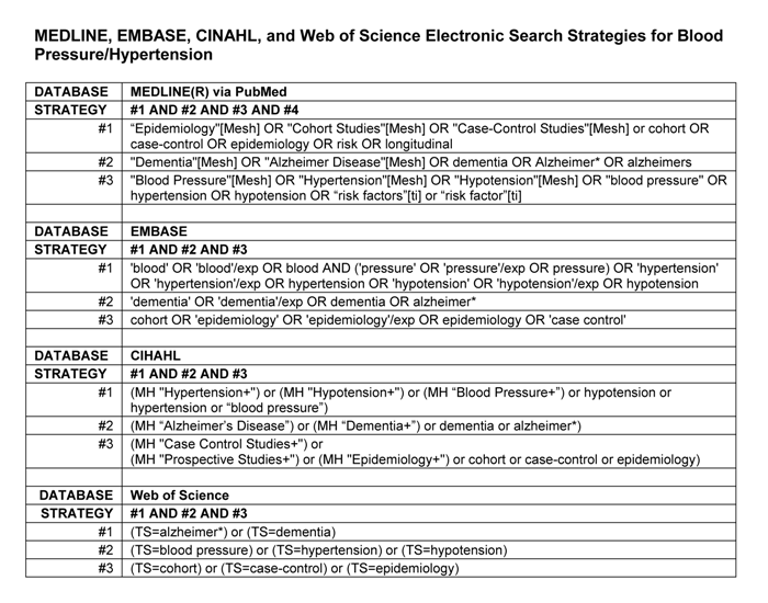 Search Strategy Table